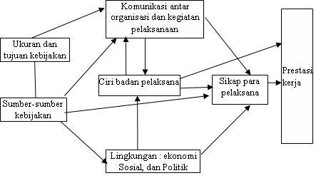 Model proses implementasi kebijakan van meter and van horn free model proses implementasi kebijakan ccuart Image collections